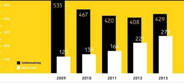 Musikindustriens omsætning i 2013. Mio. kr. Kilde: ifpi.dk