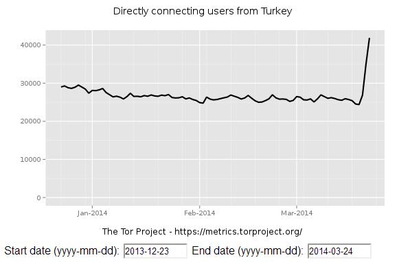 Antal unikke brugere af Tor Project fra Tyrkiet , fra december 2013 til marts 2014. Kilde Tor Project.