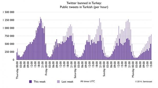 Det mørke lilla viser anvendelsen af Twitter på tyrkisk, time for time efter beslutningen om blokering. Det lyse lilla viser, forudgående uges manvendelse.