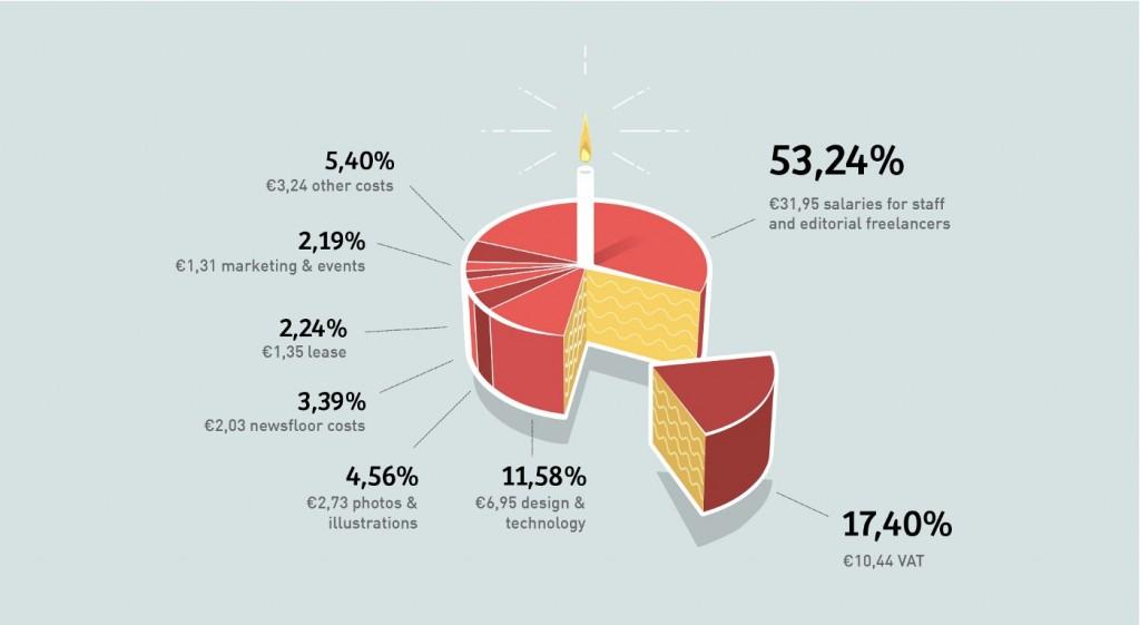 Diagrammet viser, hvordan abonnenternes penge bliver anvendt.