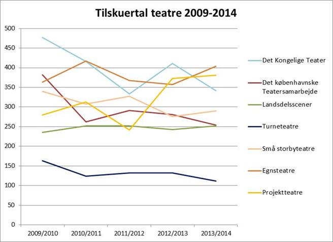 Tilskuertal i 1.000. Kilde Danmarks Statistik.