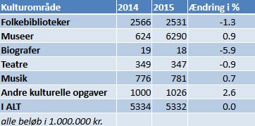 2014-2015 samtlige