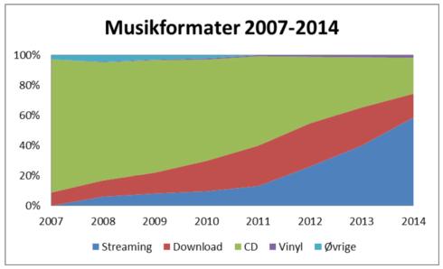 Kilde: IFPI's årligge rapport Musikselskaber 2007-2014.