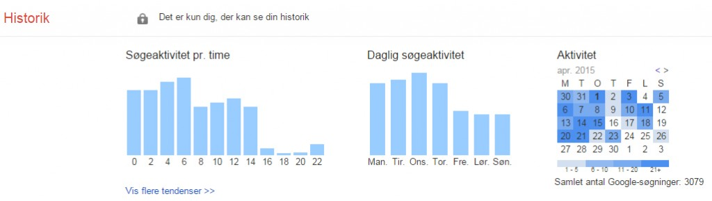 google_historik