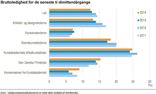 Kilde Danmarks Statistik.
