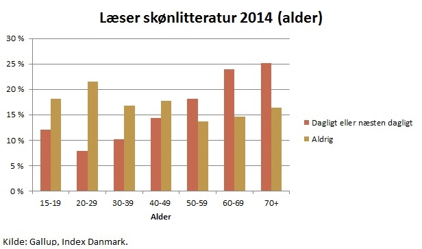 Kilde: Bog- og litteraturpanelets årsrapport 2015.