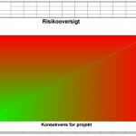 """Højtlønnede konsulenter har udarbejdet denne grafiske """"Risikooversigt"""" for projektet Kontaktcenter."""