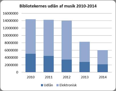 Kilde: Danmarks Statistik og Folkebibliotekerne 2014 med korrektioner.