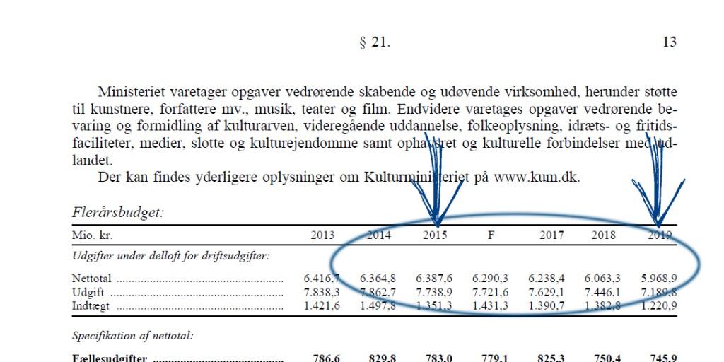 Finanslovsforlsagets side 13. Pilene markerer de to sammenligningsår, 2015 og 2019.