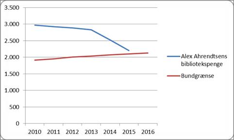 Udviklingen i Alex Ahrendstens årlige bibliotekspenge sammenlignet med den årlige stigning i bundgrænsen. 2010-2016. Udebtalingen i 2016 kendes endnu ikke. Bundgrænsen kendes. Kilde: Kulturstyrelsen.