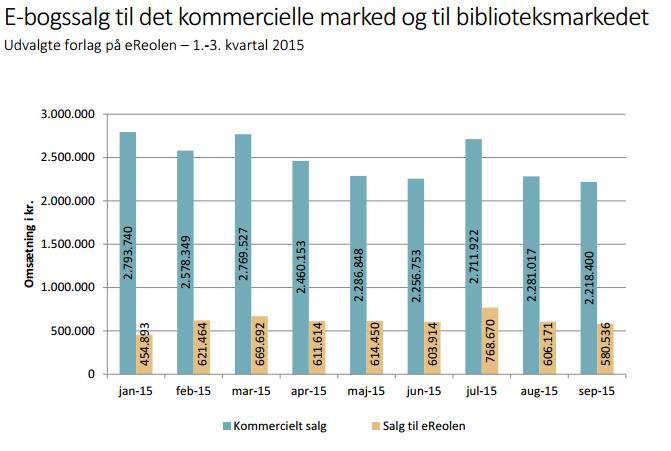 Kilde: Danske Forlag.