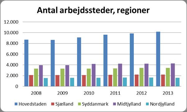 Kilde: Danmarks Statistik.