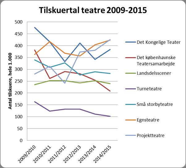 Kilde Danmarks Statistik. Beregninger: Søndag Aften.