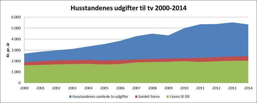 Løbende priser. Kilde Danmarks Statistik. Licensudgifter: Kilde Mediepolitiske aftaler. Se i øvrigt note nederst.