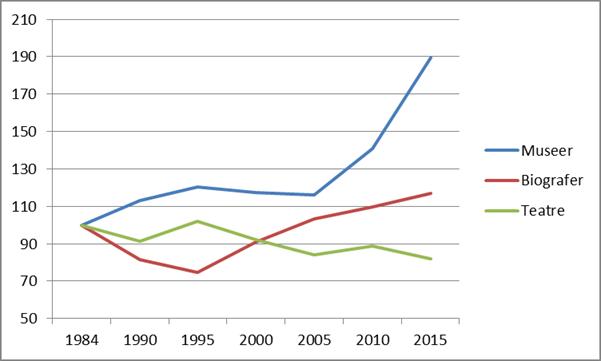 Indeks 1984=100. Kilde: Danmarks Statistik.