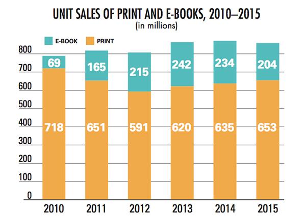 Kilde: Publishers Weekly.