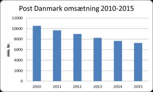 Kilde: Post Danmarks årsrapporter 2010-2015.