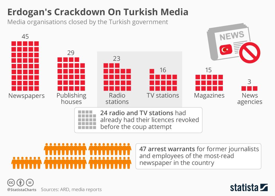 chartoftheday_5387_erdogan_s_crackdown_on_turkish_media_n