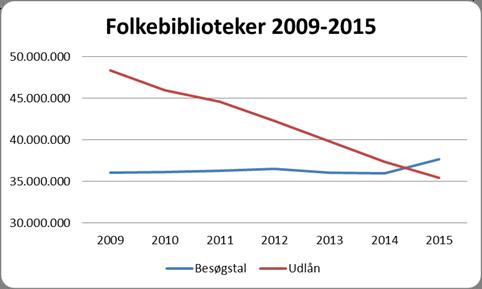 Udvikling i henholdsvis besøgstal og udlånstal (alle materialer) 2009-2015. Kilde: Danmarks Statistik.