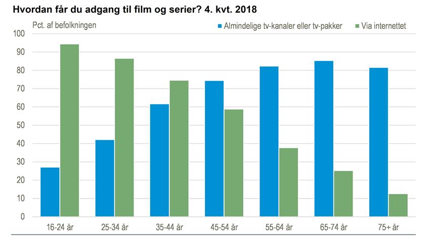 Adgang til film og serier, aldersfordelt.