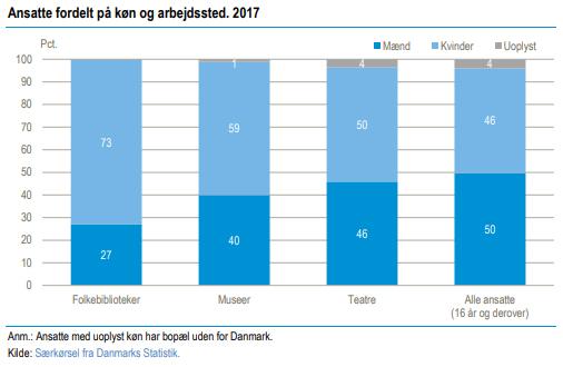 Ansatte efter køn. Kilde: Danmarks Statistik.
