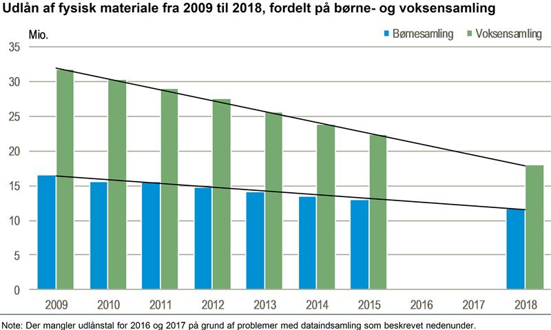 Udlån af fysiske materialer 2009-2018, danske folkebiblioteker.