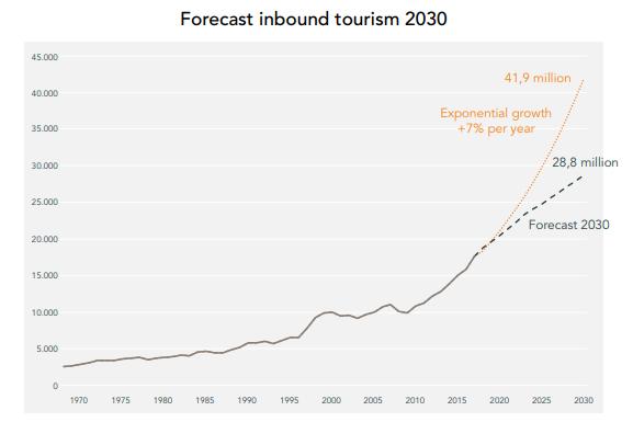 Forecast netherlands tourism